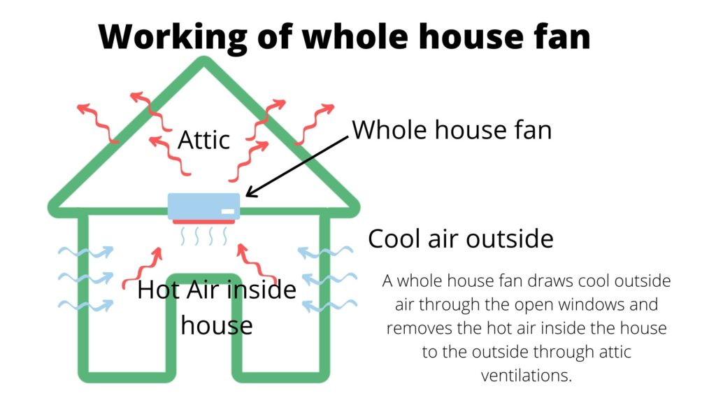 A diagram showing how a whole house fan works.